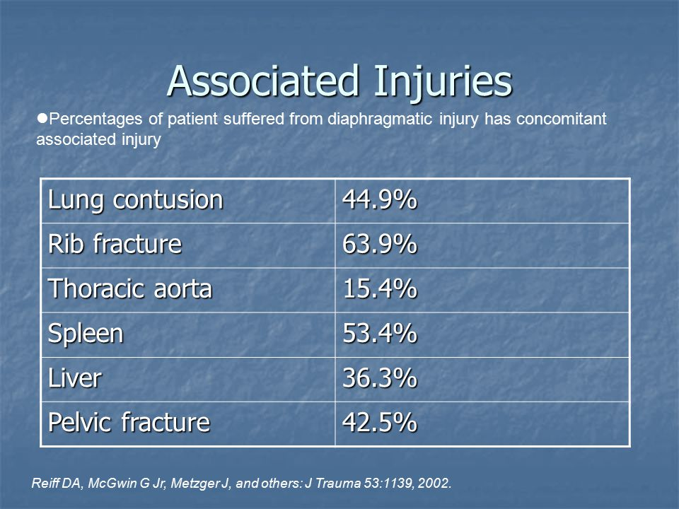 Associated Injuries Lung contusion 44.9% Rib fracture 63.9%