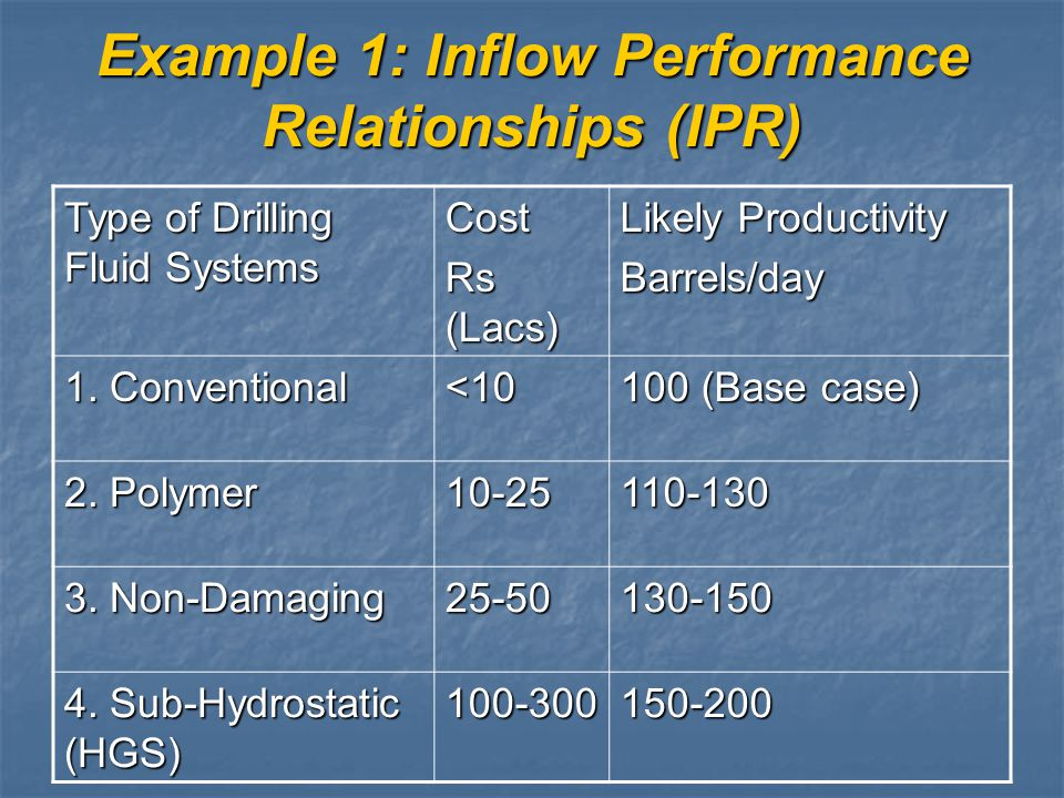 Example 1: Inflow Performance Relationships (IPR)