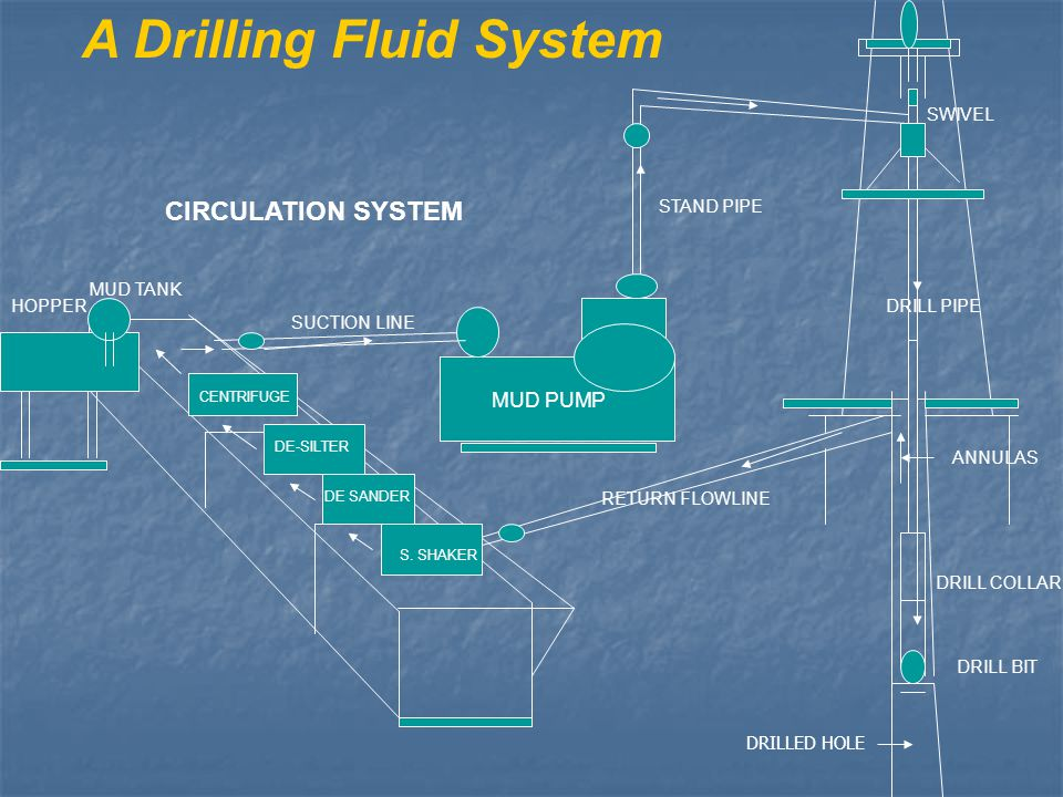 A Drilling Fluid System