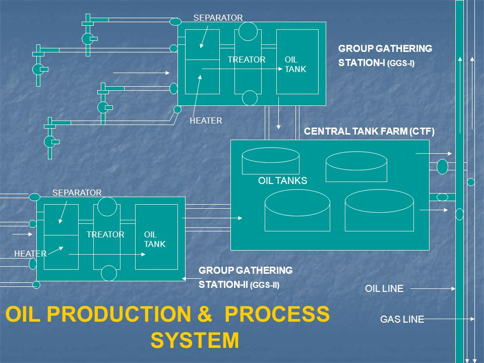 OIL PRODUCTION & PROCESS SYSTEM