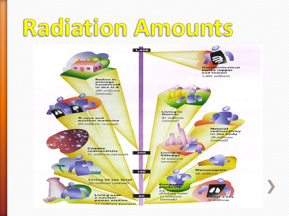 Radiation Amounts