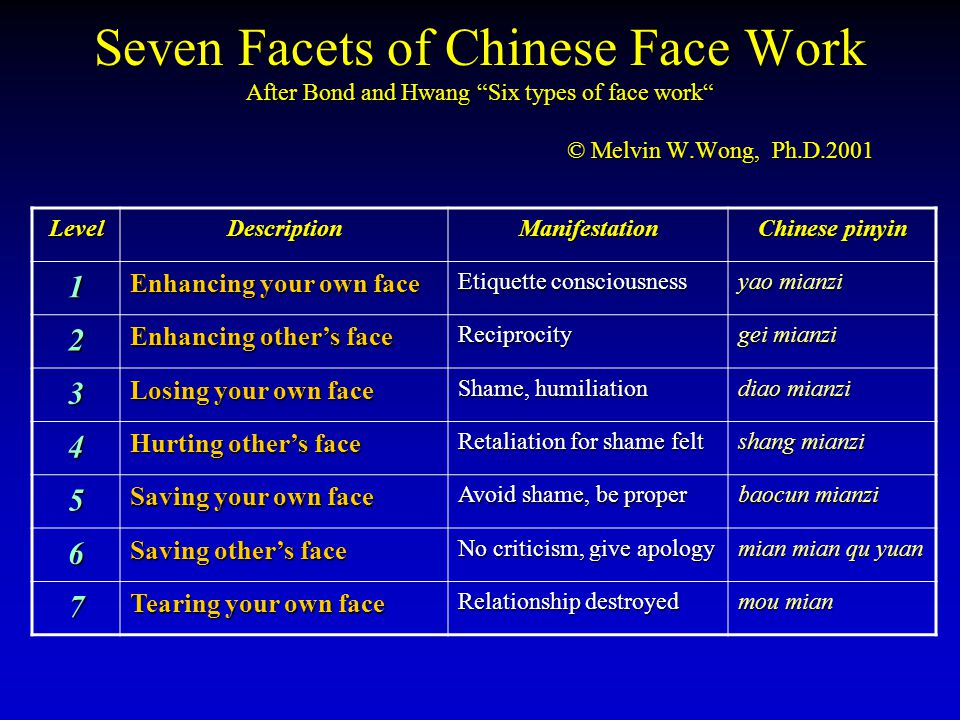 Seven Facets of Chinese Face Work After Bond and Hwang Six types of face work © Melvin W.Wong, Ph.D.2001