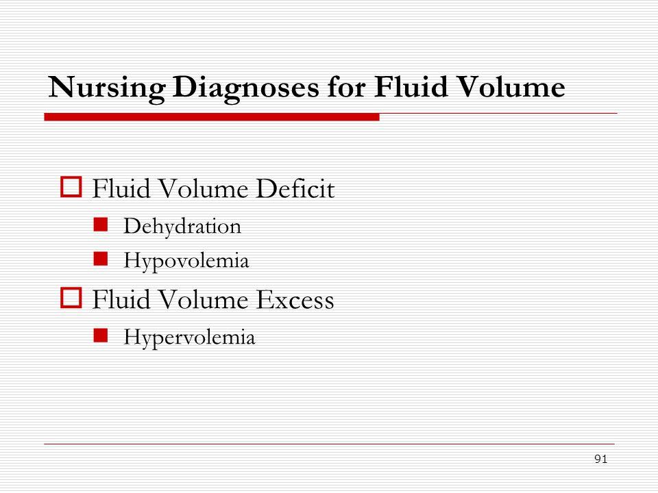 Nursing Diagnoses for Fluid Volume