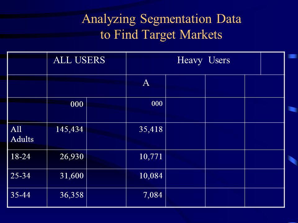Analyzing Segmentation Data to Find Target Markets
