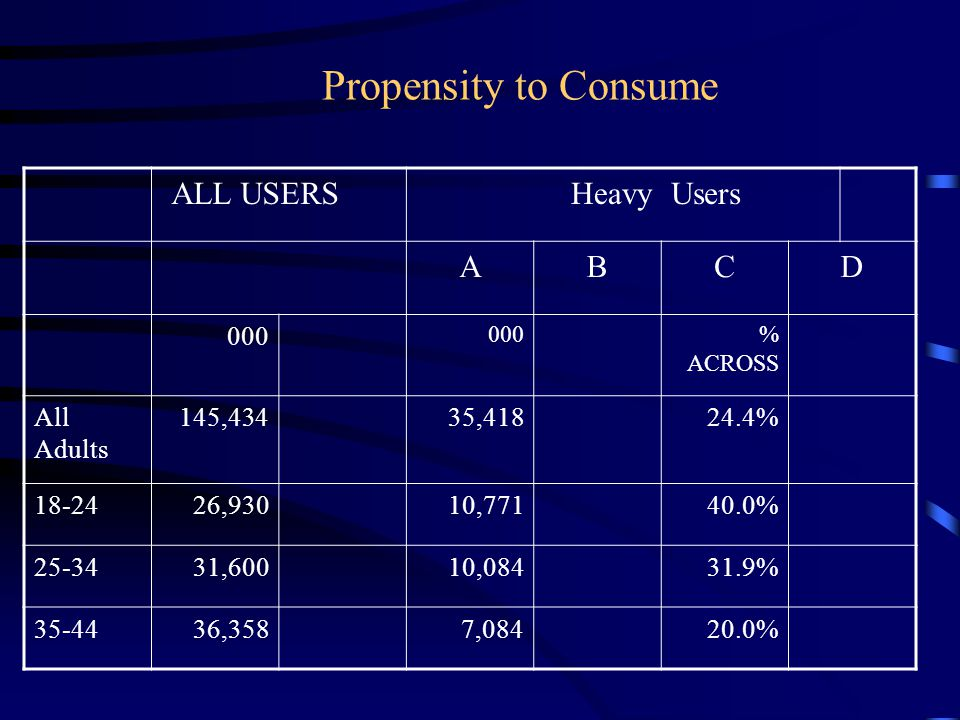 Propensity to Consume ALL USERS Heavy Users A B C D 000 All Adults