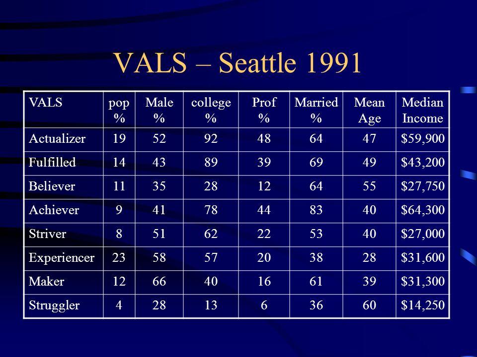 VALS – Seattle 1991 VALS pop% Male % college% Prof % Married %