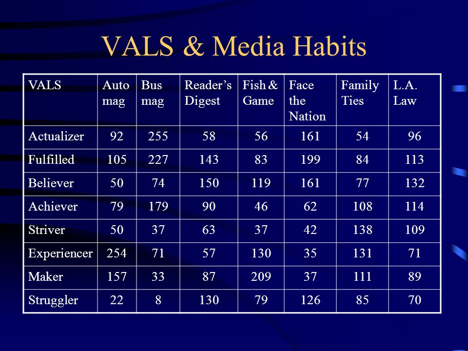 VALS & Media Habits VALS Auto mag Bus mag Reader's Digest Fish & Game