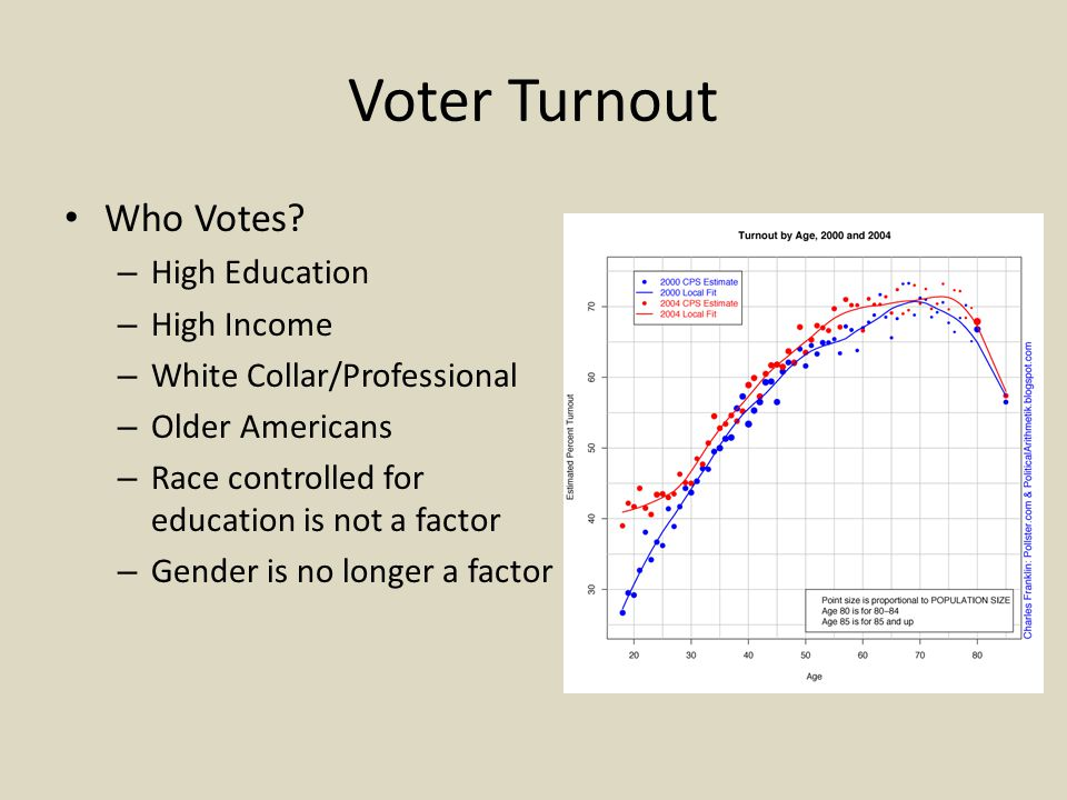Voter Turnout Who Votes High Education High Income
