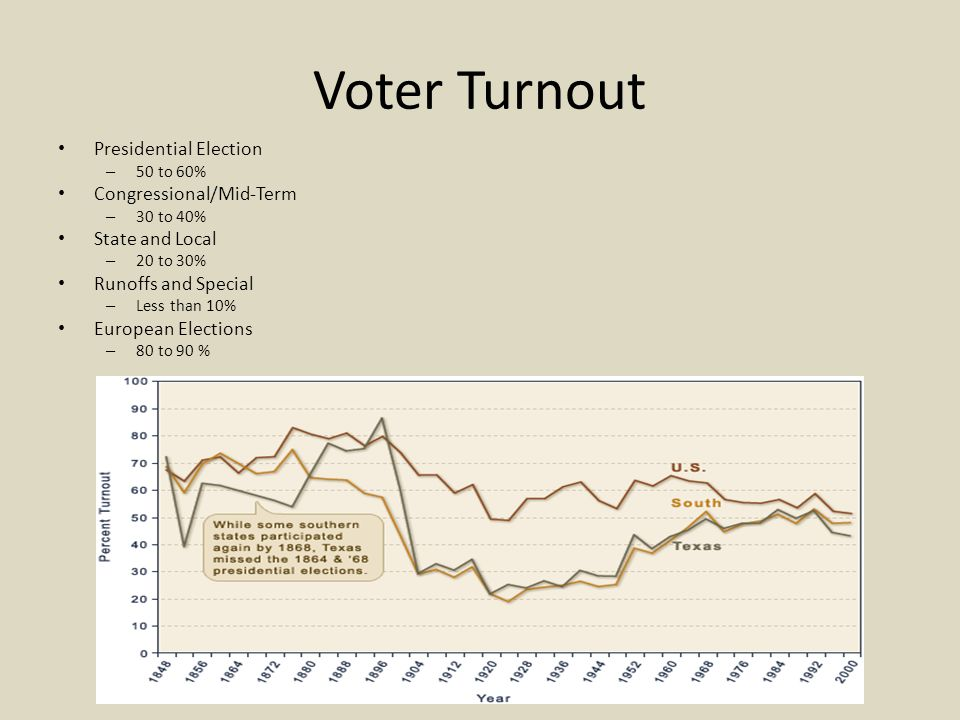 Voter Turnout Presidential Election Congressional/Mid-Term