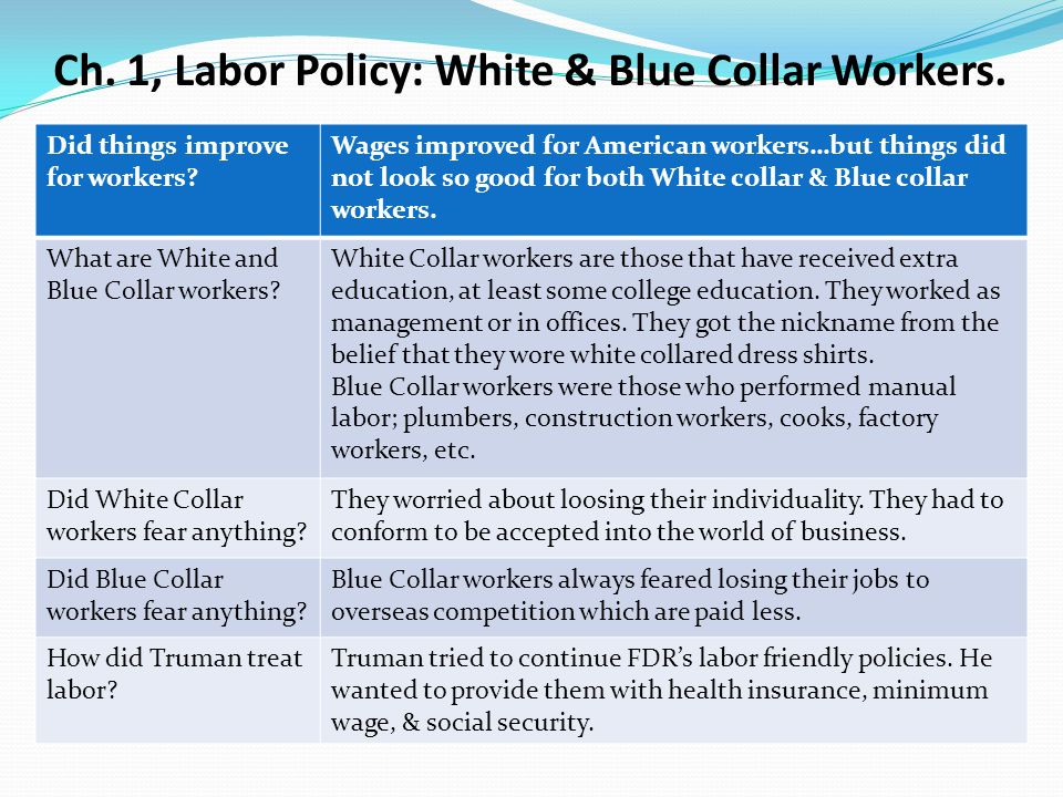 Ch. 1, Labor Policy: White & Blue Collar Workers.