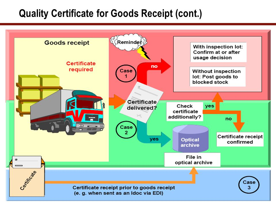 Electronic Certificate Receipt of a Quality Certificate for Delivery