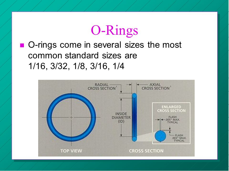 O-Rings O-rings come in several sizes the most common standard sizes are 1/16, 3/32, 1/8, 3/16, 1/4.