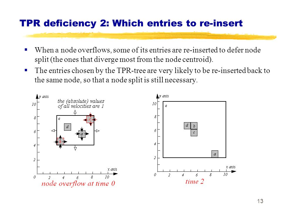 TPR deficiency 2: Which entries to re-insert