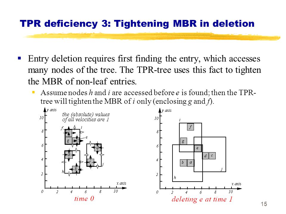 TPR deficiency 3: Tightening MBR in deletion