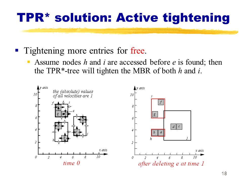 TPR* solution: Active tightening