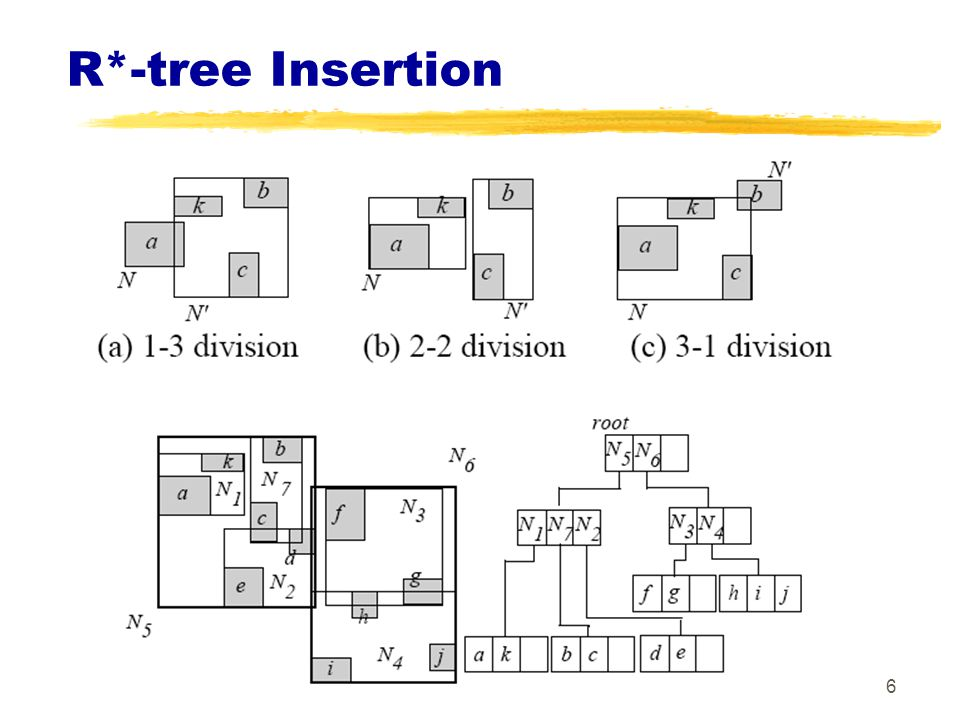 R*-tree Insertion