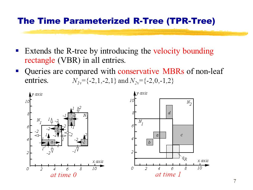 The Time Parameterized R-Tree (TPR-Tree)