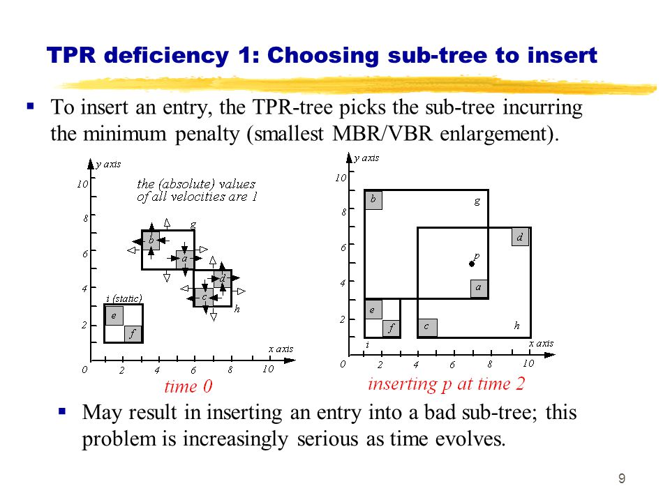 TPR deficiency 1: Choosing sub-tree to insert