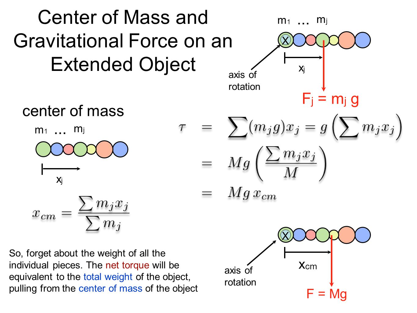 Center of Mass and Gravitational Force on an Extended Object