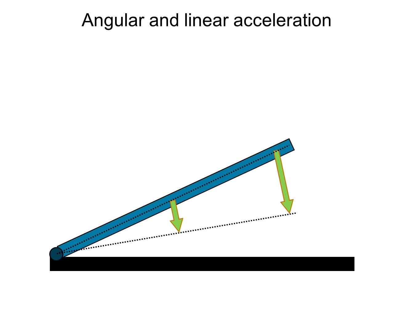 Angular and linear acceleration