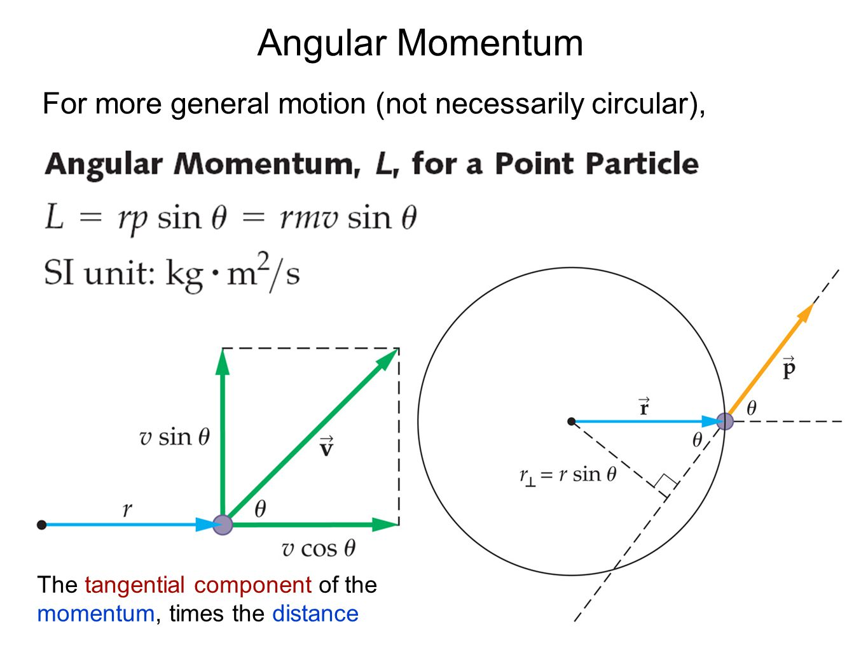 Angular Momentum For more general motion (not necessarily circular),