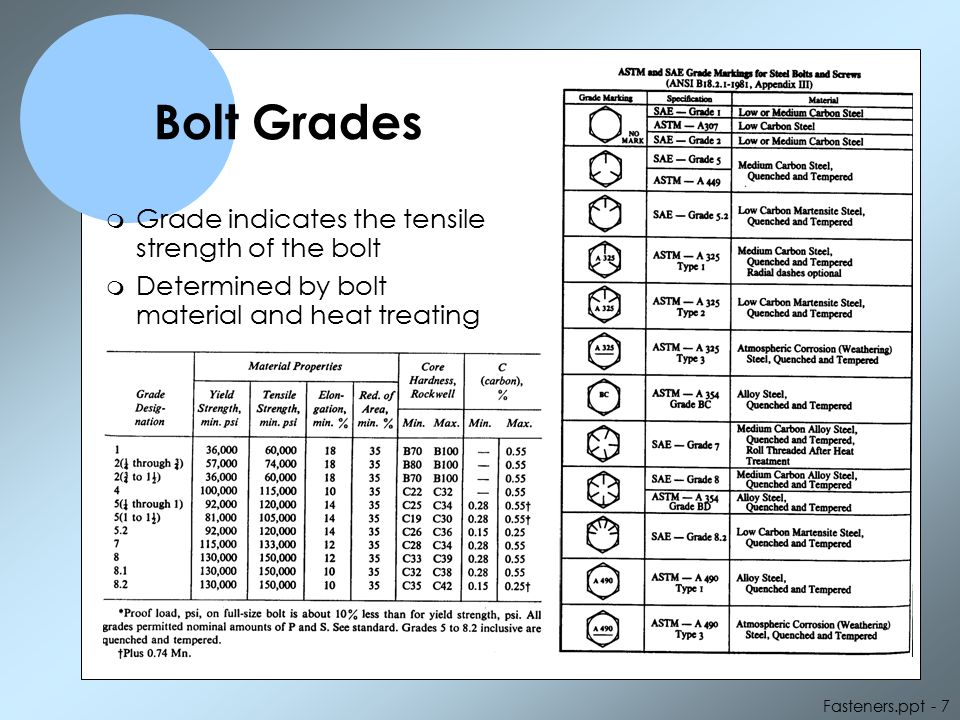 Bolt Grades Grade indicates the tensile strength of the bolt