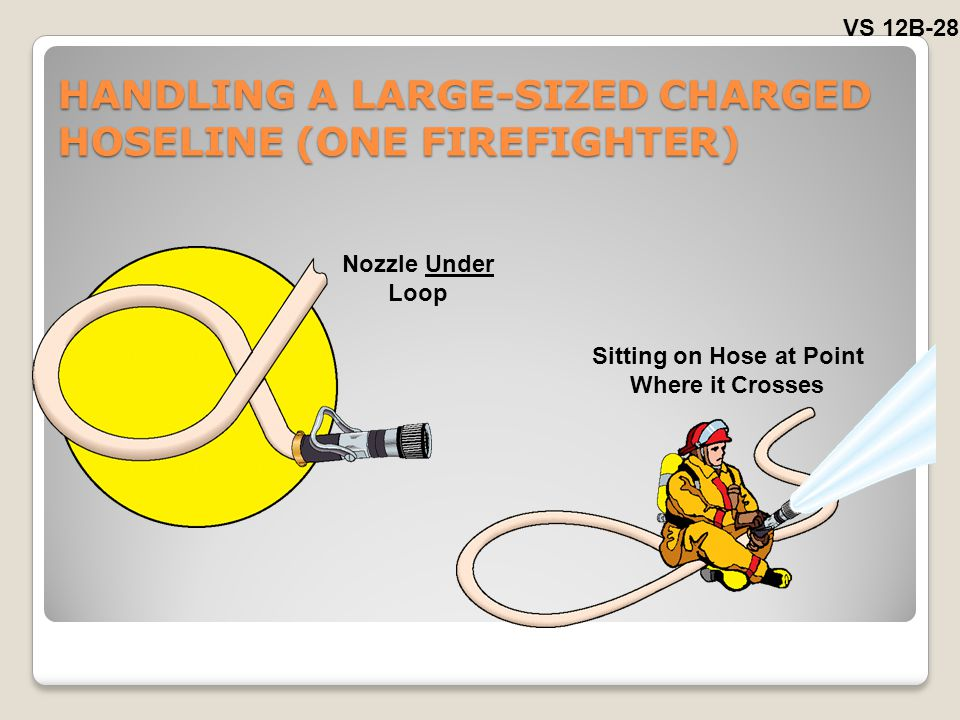 HANDLING A LARGE-SIZED CHARGED HOSELINE (ONE FIREFIGHTER)