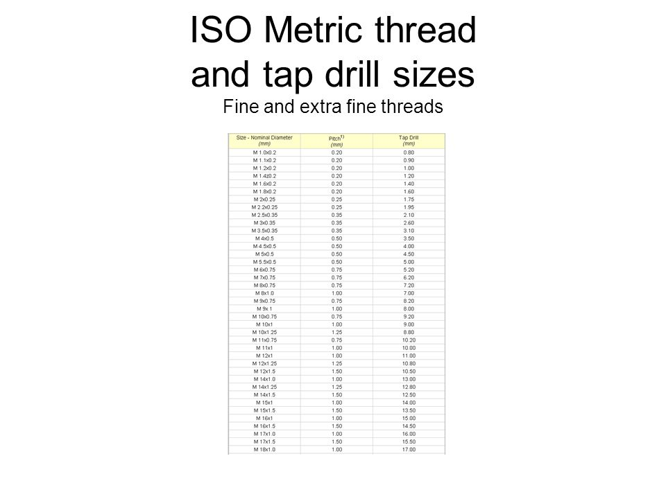 ISO Metric thread and tap drill sizes Fine and extra fine threads
