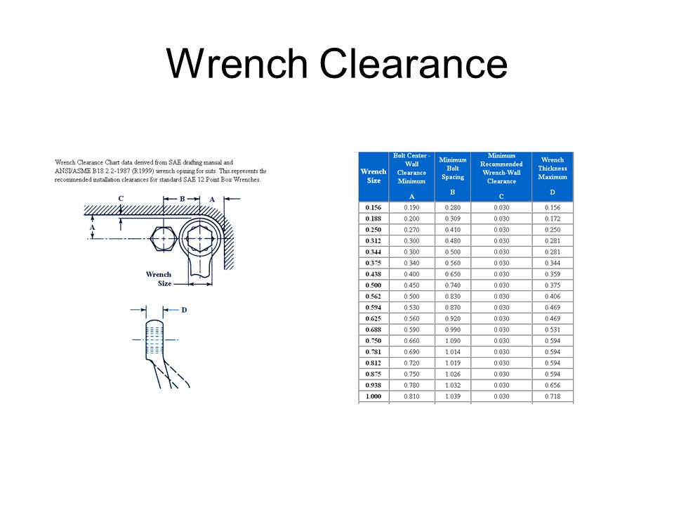 Wrench Clearance