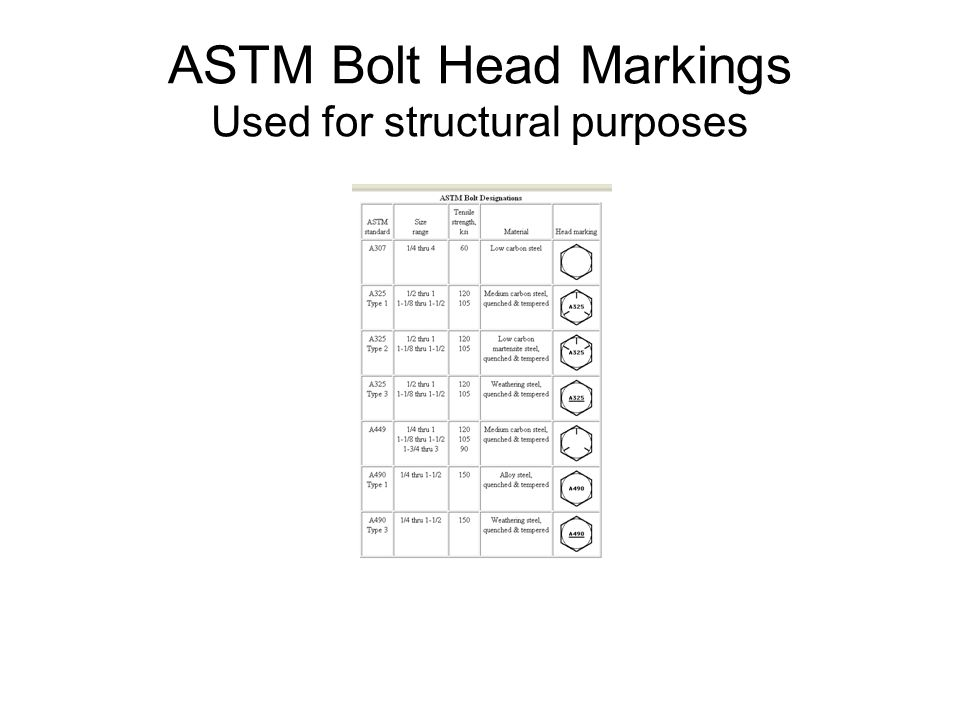 ASTM Bolt Head Markings Used for structural purposes