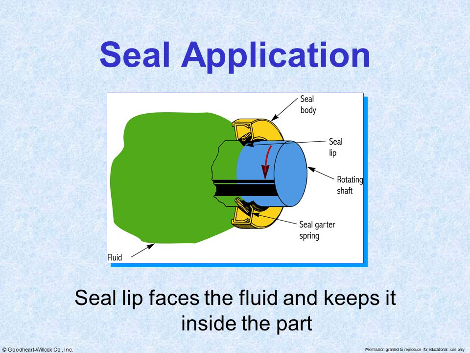 Seal lip faces the fluid and keeps it inside the part