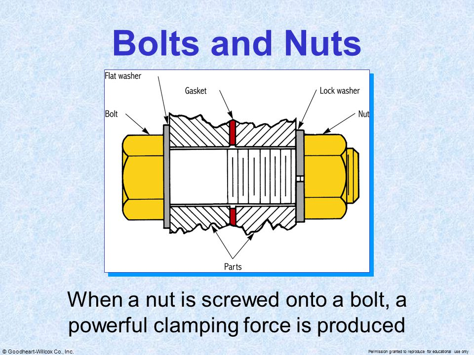Bolts and Nuts When a nut is screwed onto a bolt, a powerful clamping force is produced