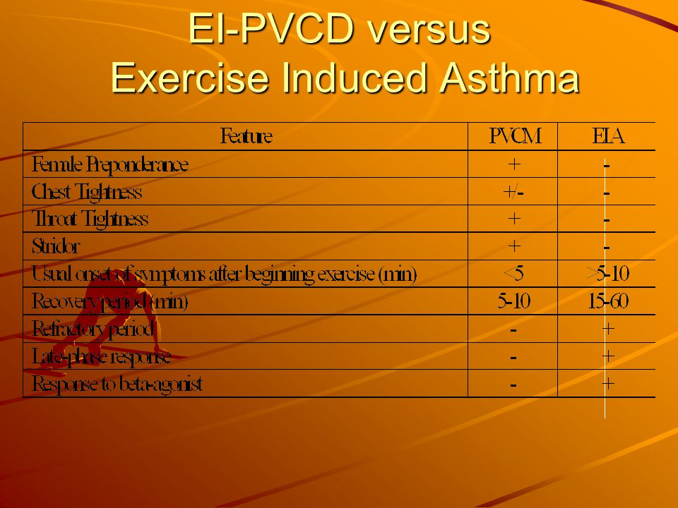 EI-PVCD versus Exercise Induced Asthma