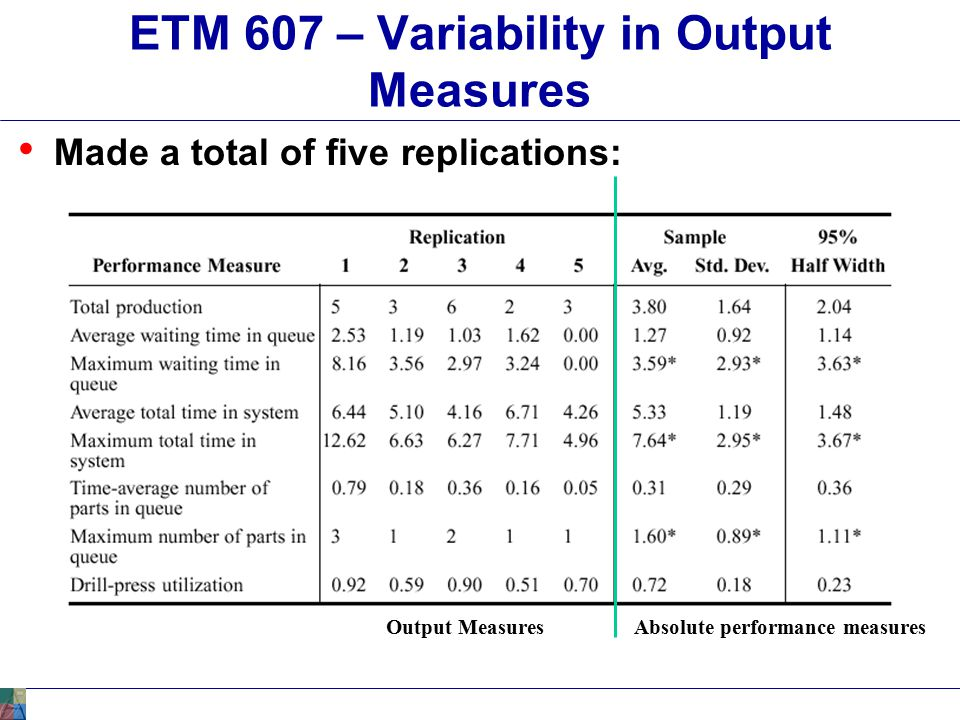 ETM 607 – Variability in Output Measures