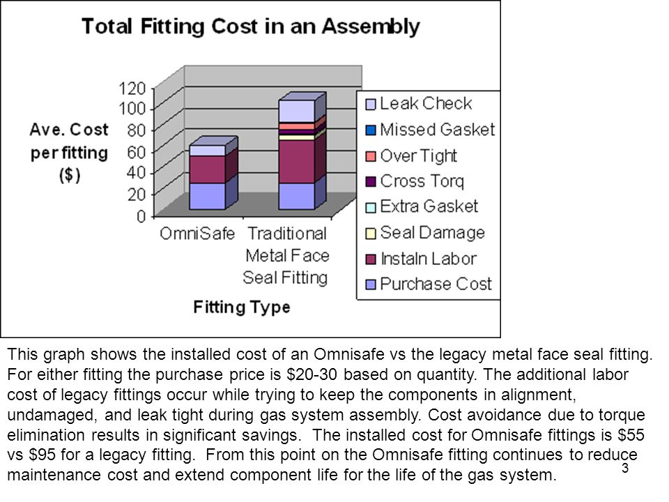This graph shows the installed cost of an Omnisafe vs the legacy metal face seal fitting.