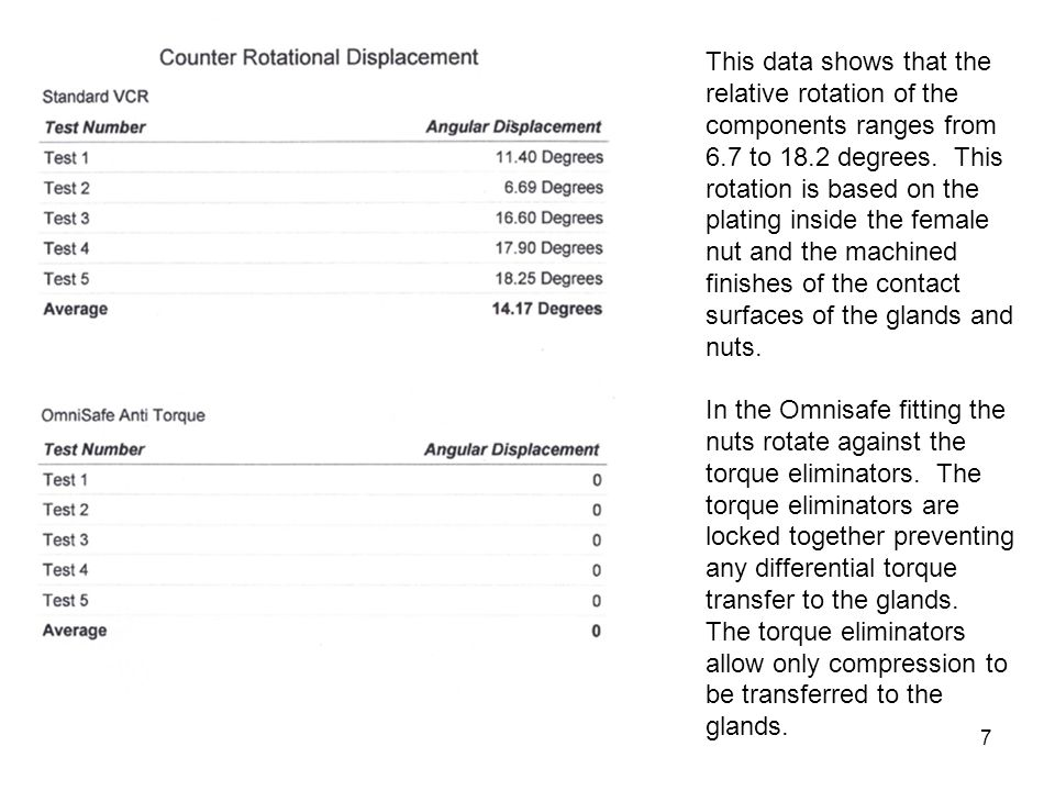 This data shows that the relative rotation of the components ranges from 6.7 to 18.2 degrees. This rotation is based on the plating inside the female nut and the machined finishes of the contact surfaces of the glands and nuts.
