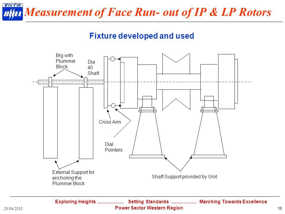 Measurement of Face Run- out of IP & LP Rotors