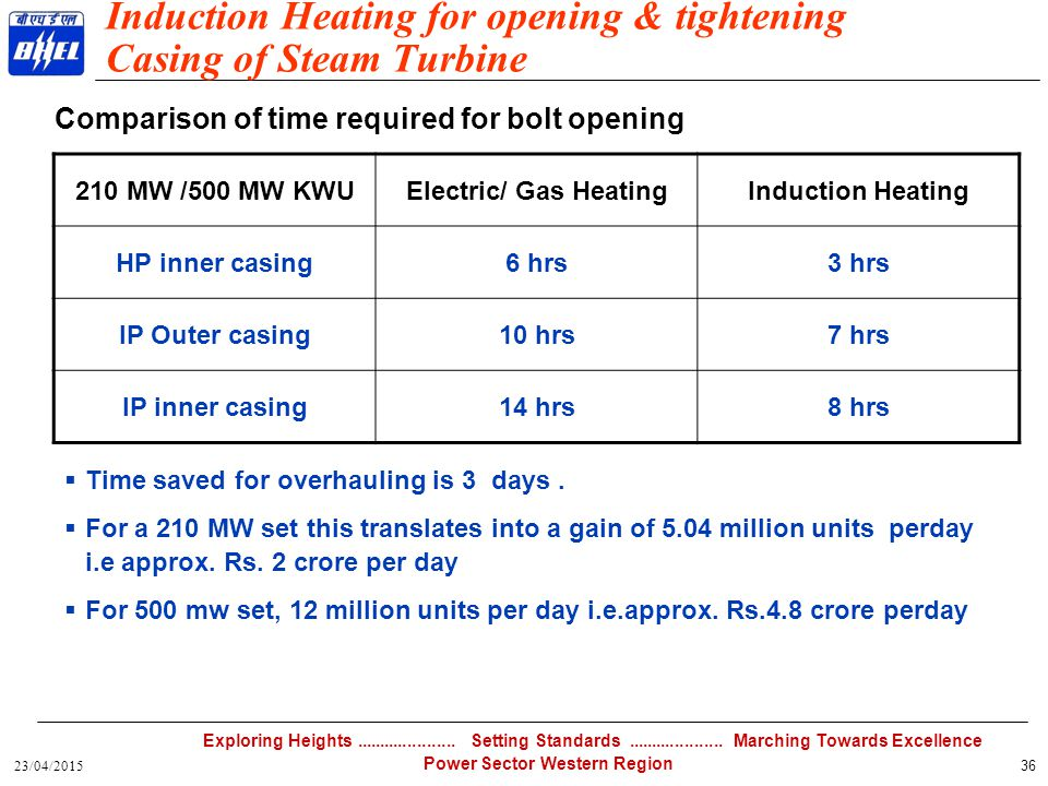 Induction Heating for opening & tightening Casing of Steam Turbine