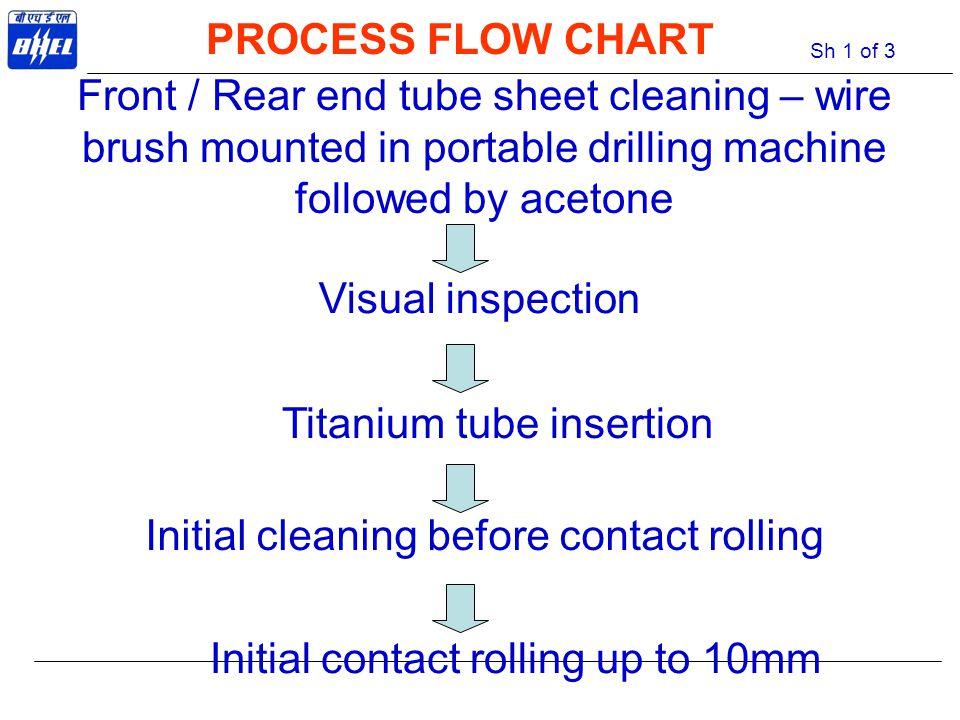 Titanium tube insertion