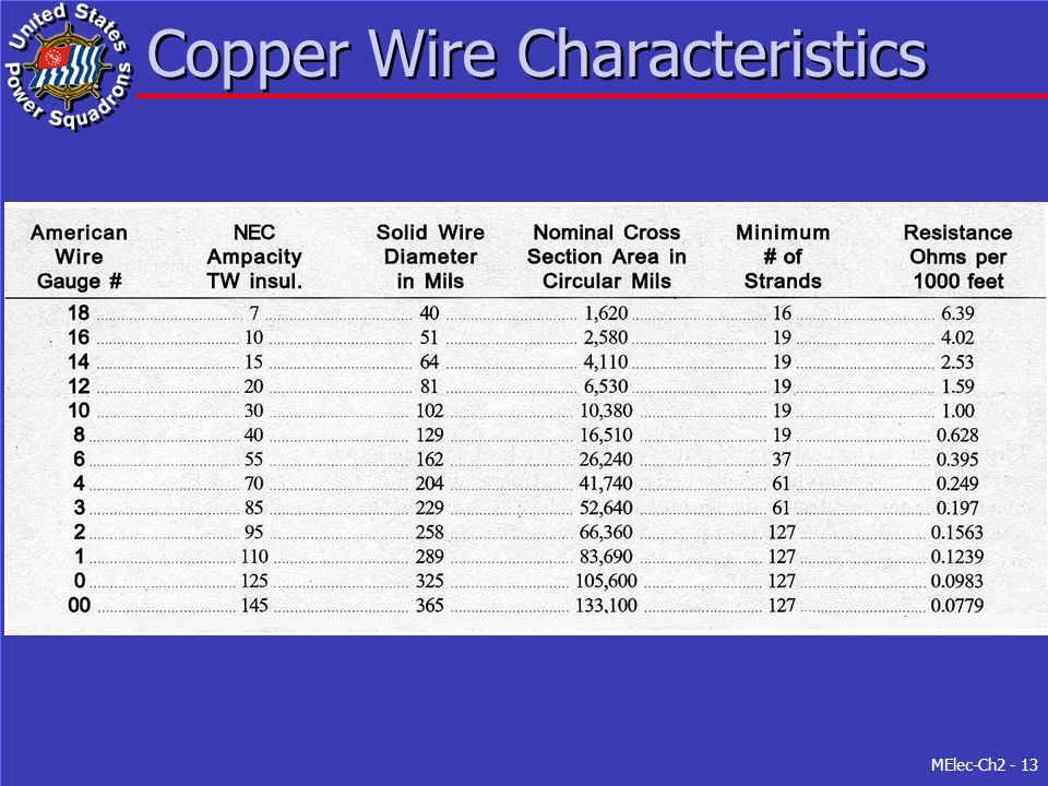 Copper Wire Characteristics