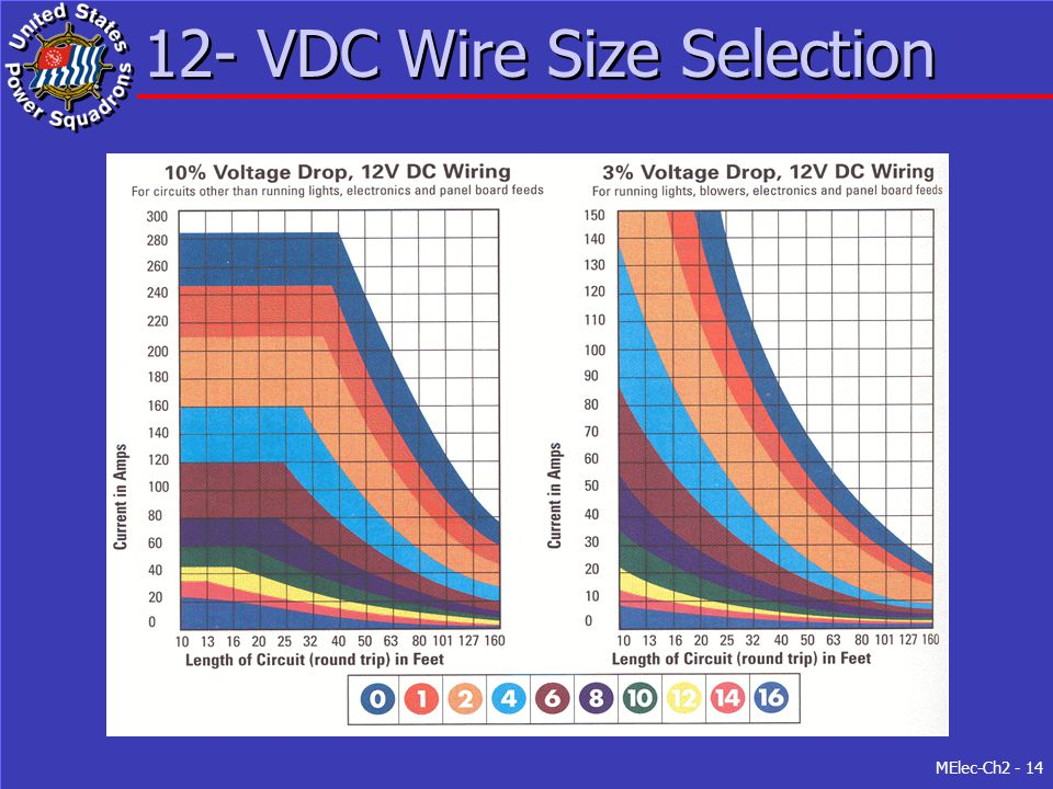 Electrical wiring practices ppt video online download 12 vdc wire size selection greentooth Image collections