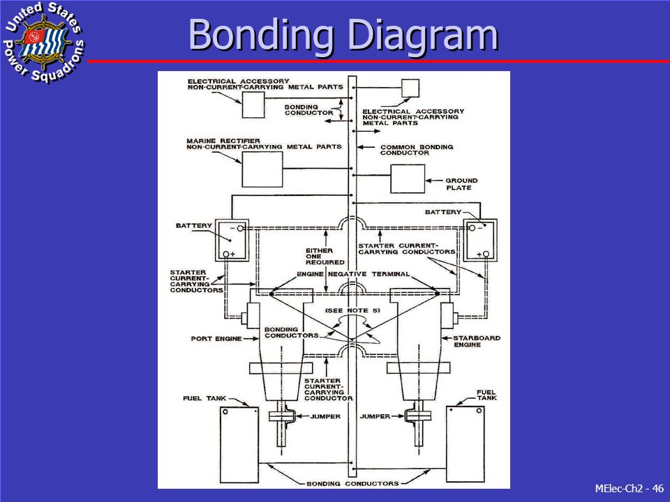 Bonding Diagram Figure 2-7