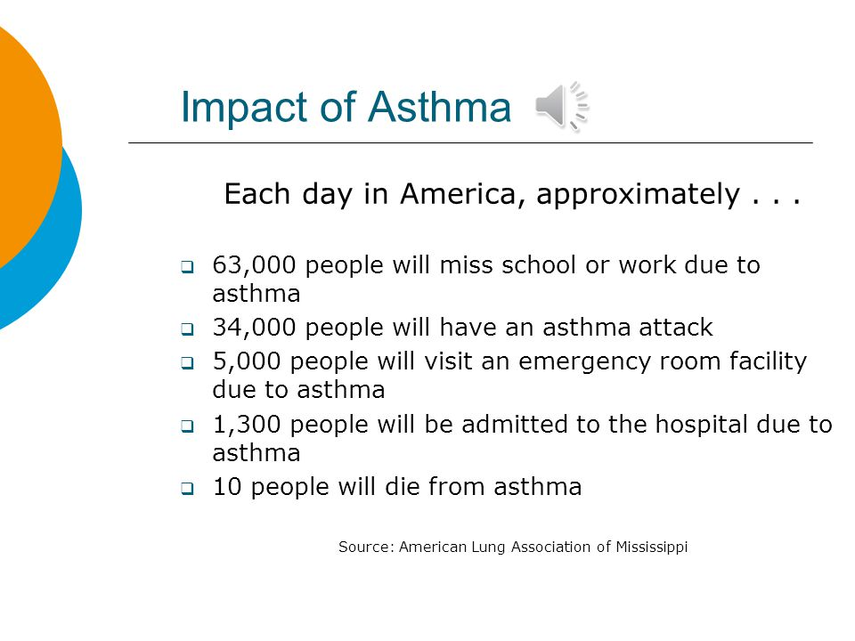 Impact of Asthma Each day in America, approximately . . .