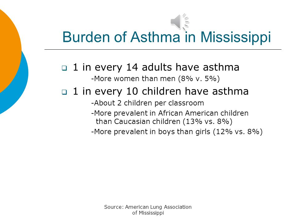 Burden of Asthma in Mississippi