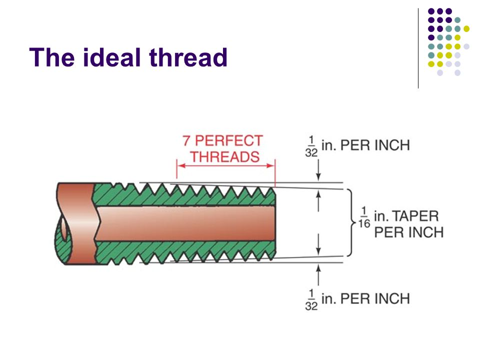 The ideal thread