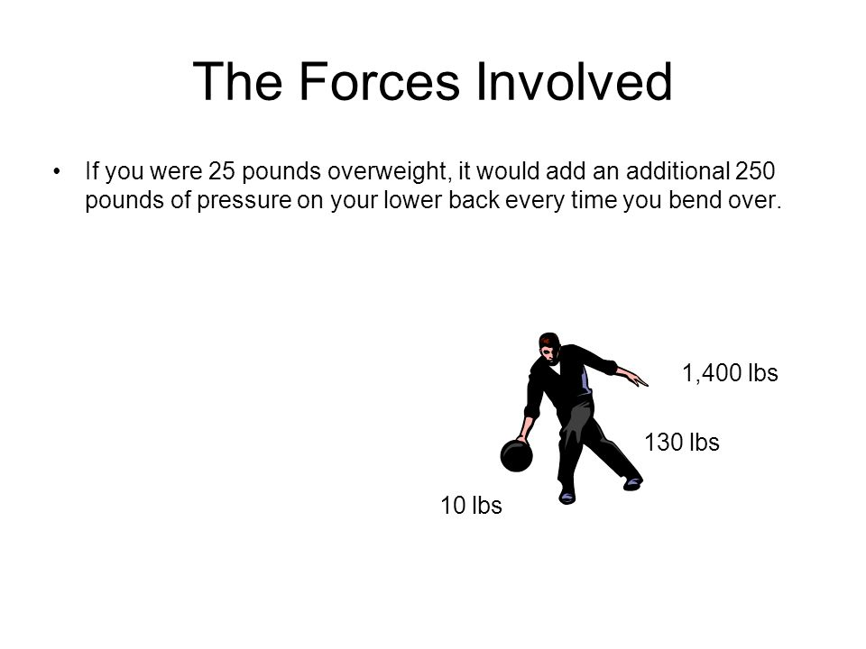 The Forces Involved If you were 25 pounds overweight, it would add an additional 250 pounds of pressure on your lower back every time you bend over.