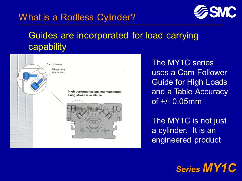 What is a Rodless Cylinder