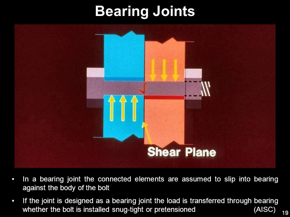 Bearing Joints In a bearing joint the connected elements are assumed to slip into bearing against the body of the bolt.