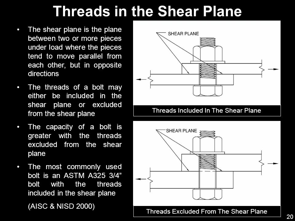 Threads in the Shear Plane