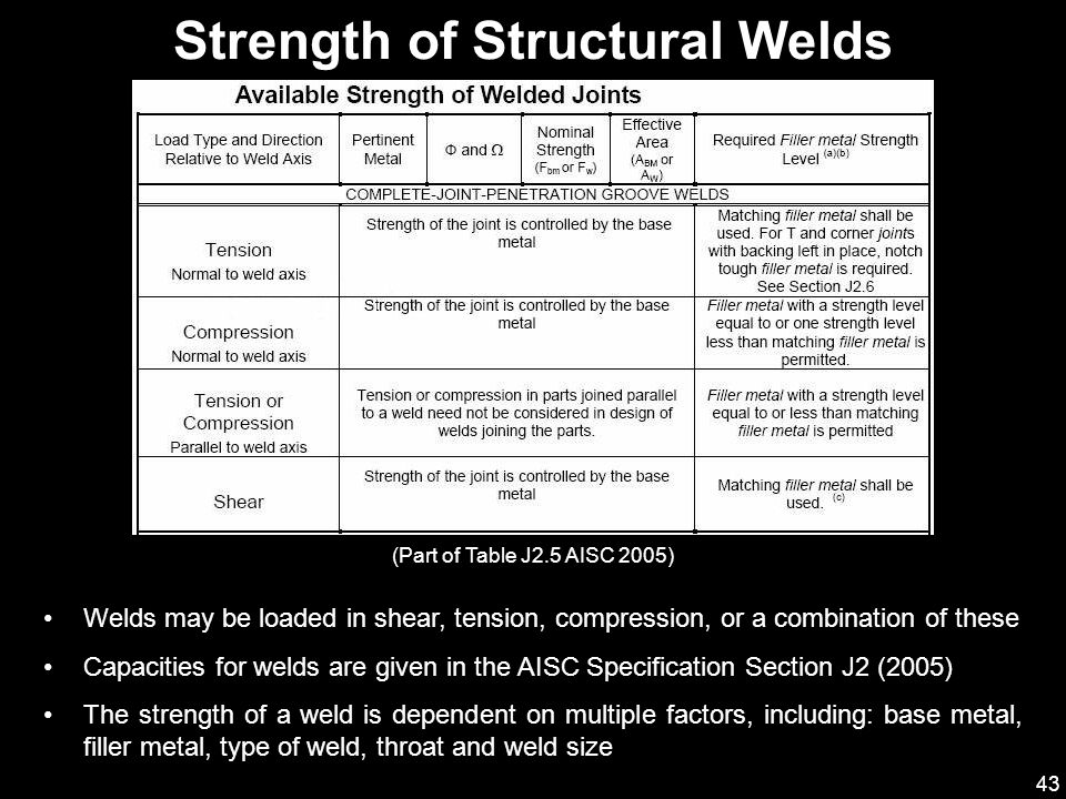Strength of Structural Welds
